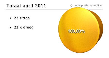maandtotaal april 2011