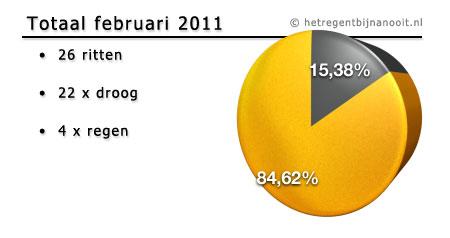 maandtotaal februari 2010