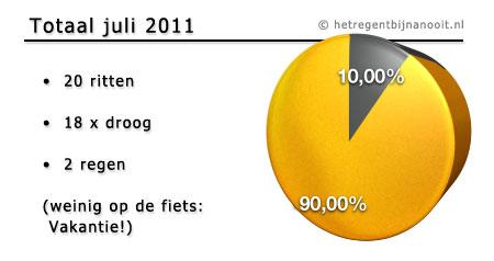 maandtotaal juli 2011