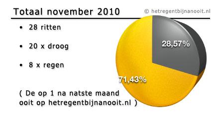 maandtotaal november 2010