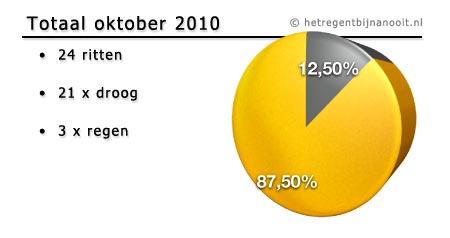 maandtotaal oktober 2010